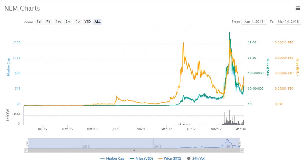 NEM XEM charts