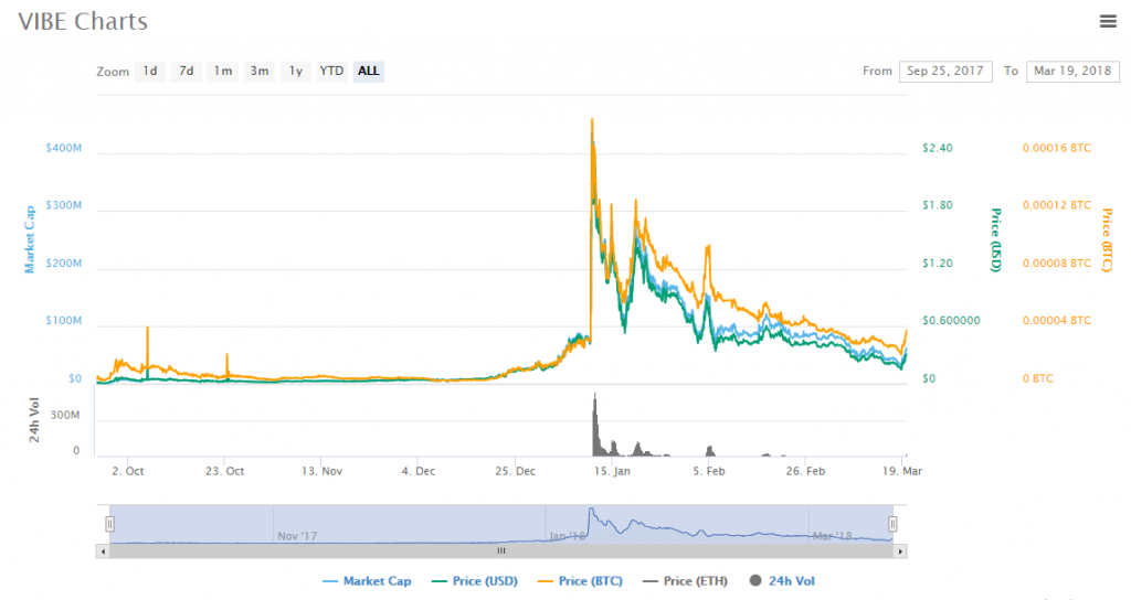 VIBEcrypto review