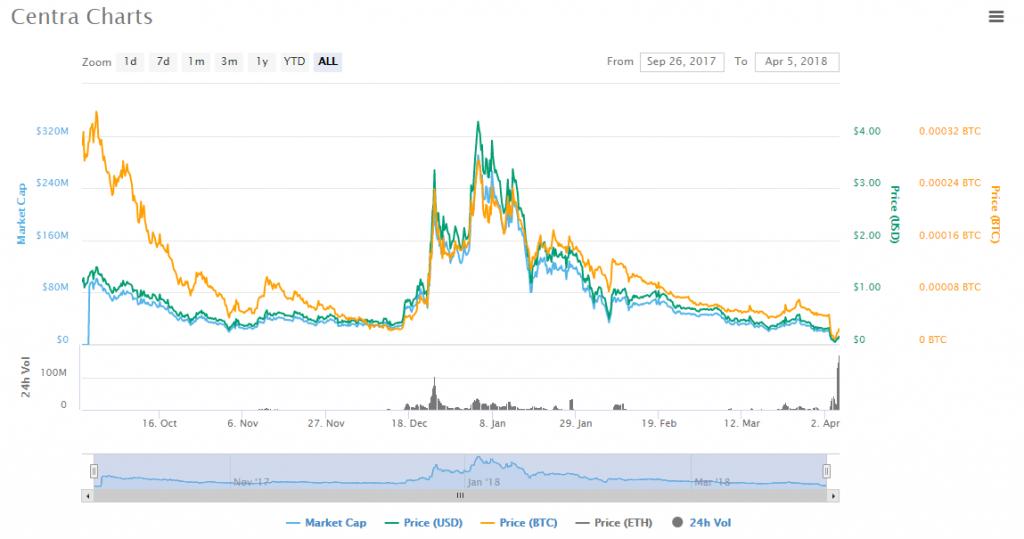 CTR charts