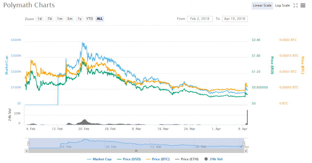 POLY charts