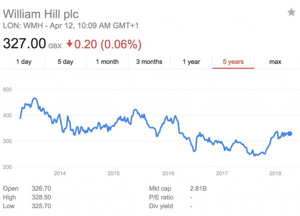 william-hill-stock-price