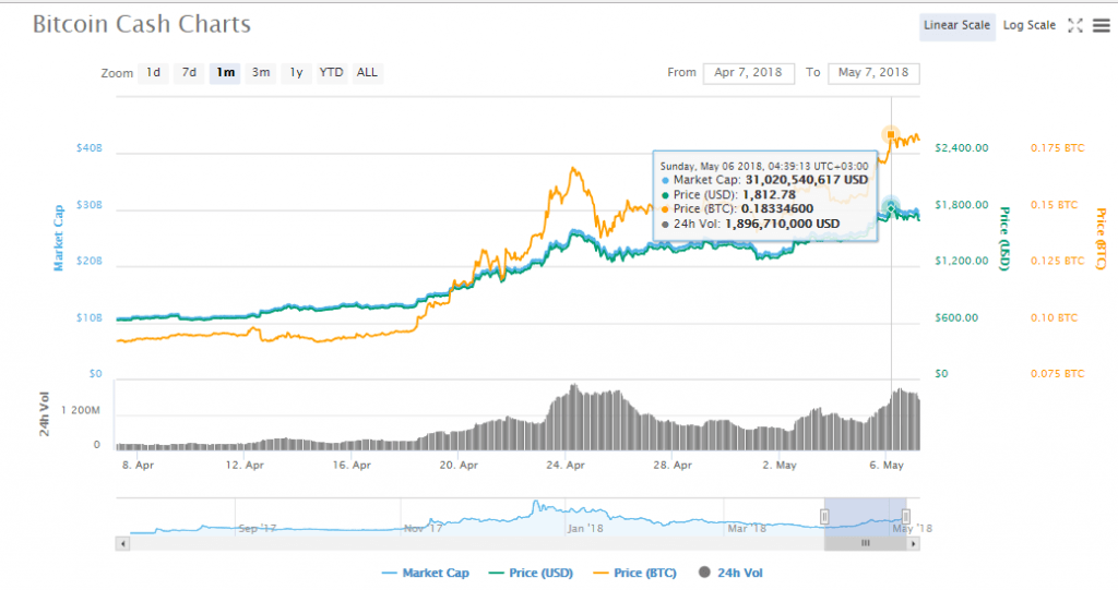 BCH charts