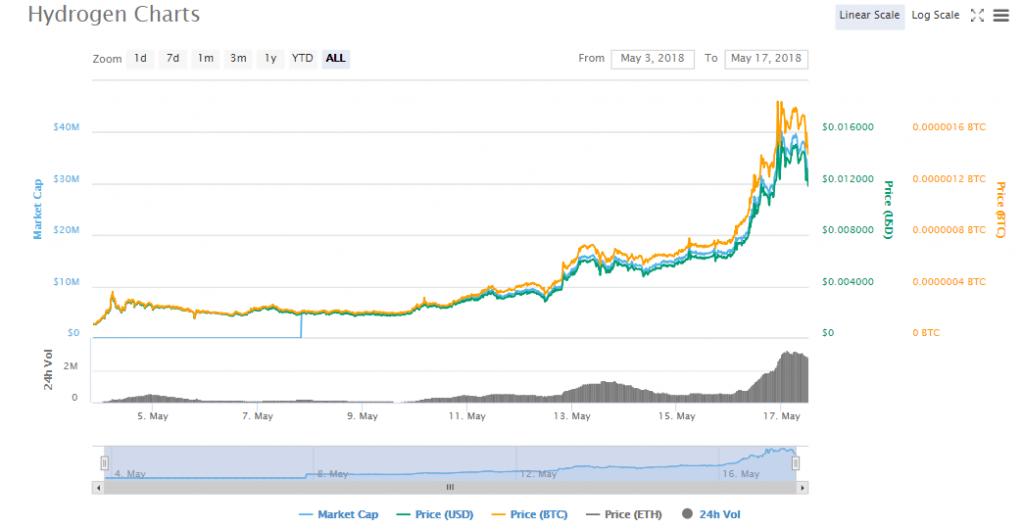 HYDRO charts