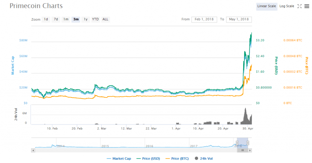 Primecoin charts