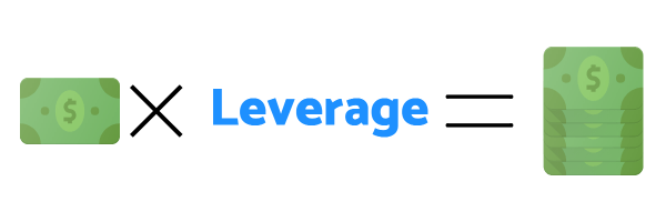 what is forex trading leverage