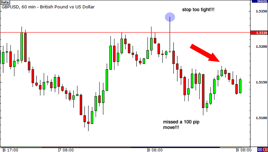 How to Use a Stop-Loss & a Take-Profit in Forex Trading