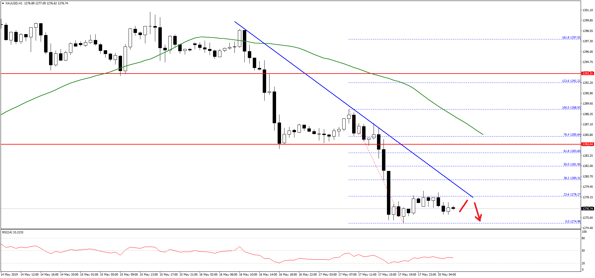 Gold-Price-Chart