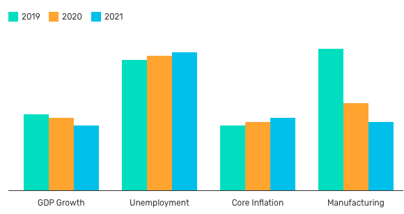 US economic forecasts