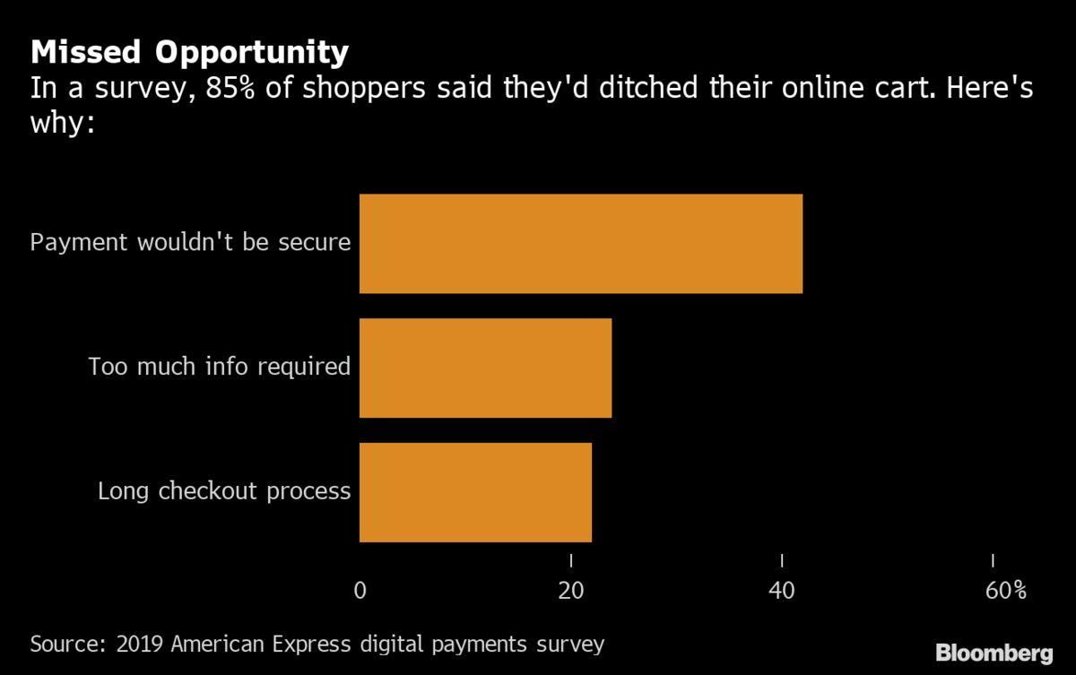 AmEx digital payments survey