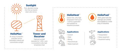 Heliogen solar energy