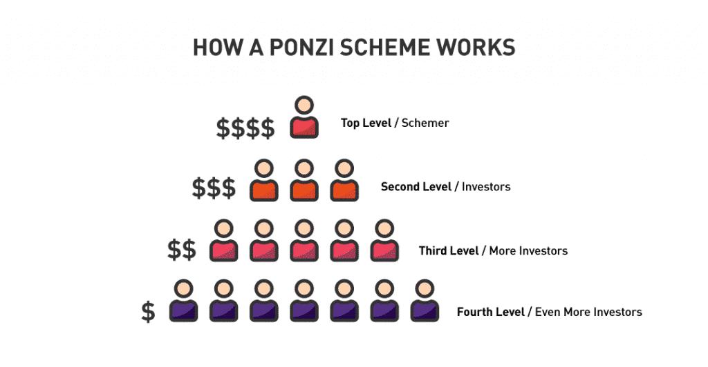 ponzi scheme structure