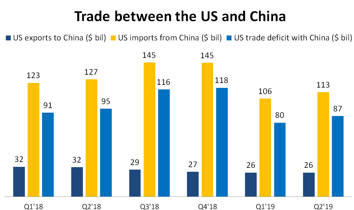US China imports and exports
