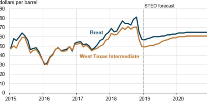 crude oil 2020