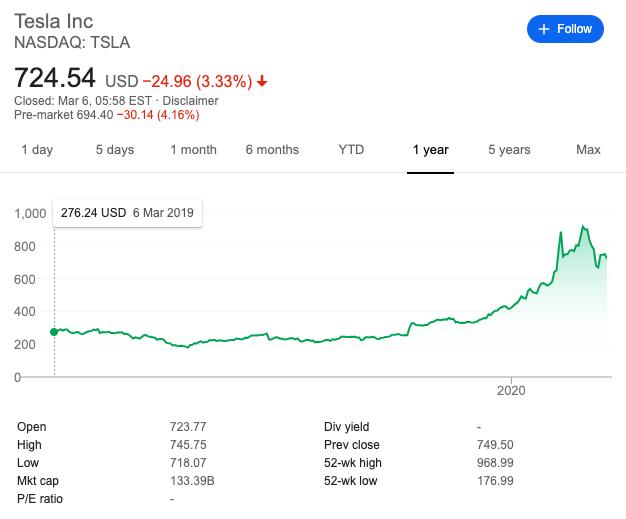 Tesla stock price history 5