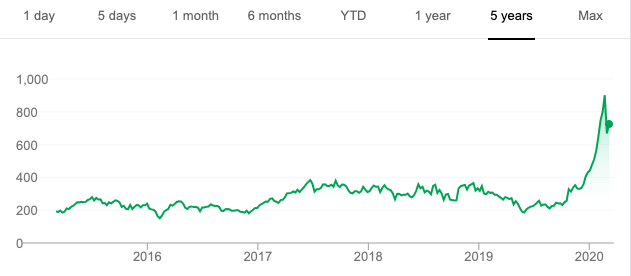 tesla stock price after hours trading