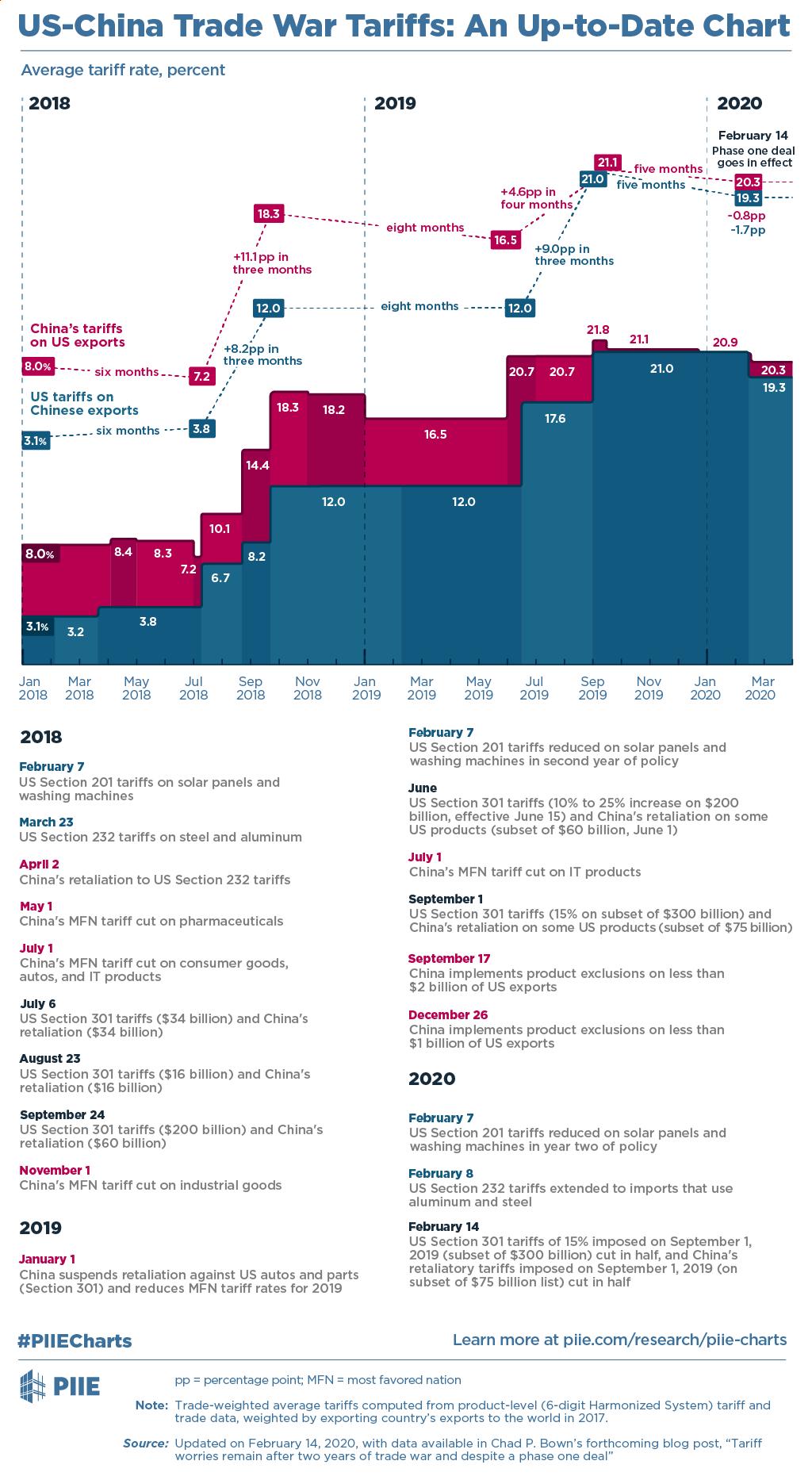 tariffs trade war China US
