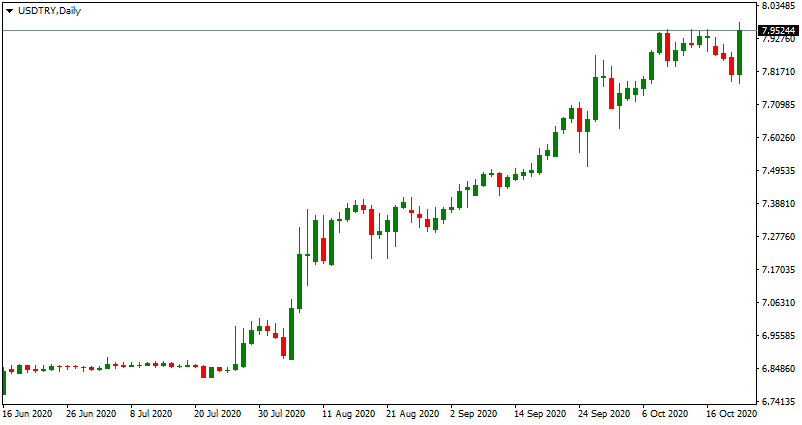 Price of USD/TRY up