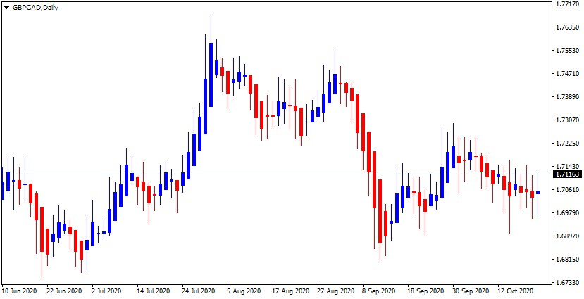 GBP/CAD Up