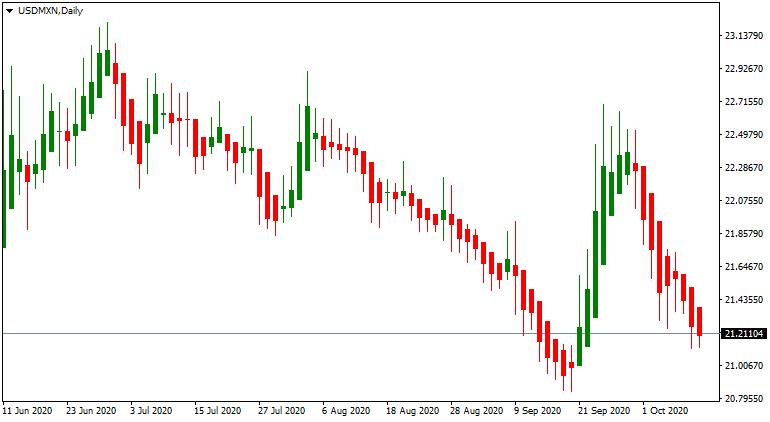 USD/MXN up