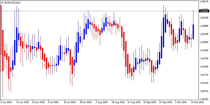 EUR/AUD up