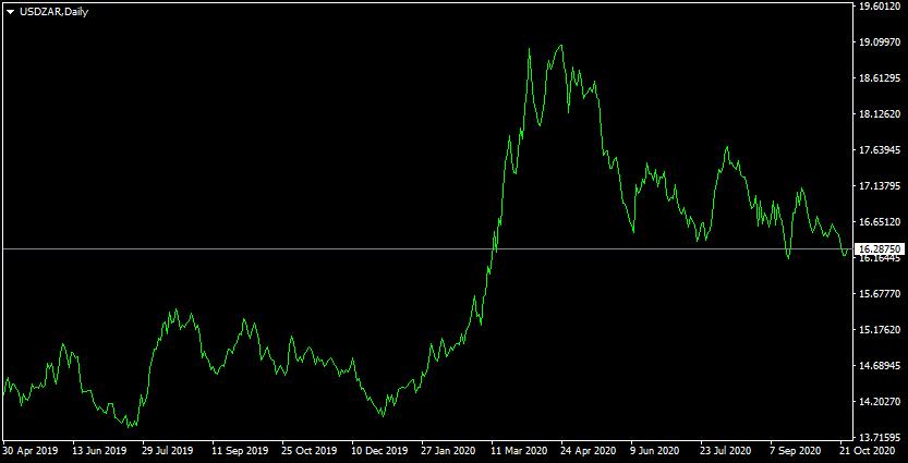 Price of USD/ZAR Up