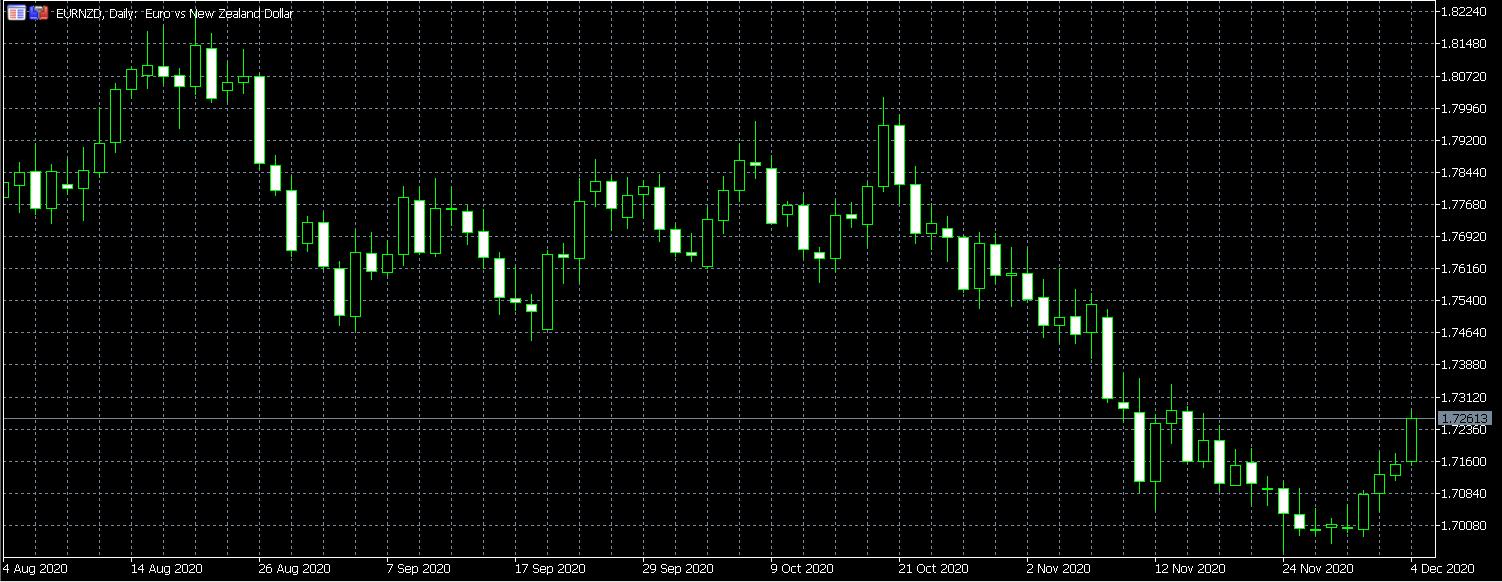 EUR/NZD Up