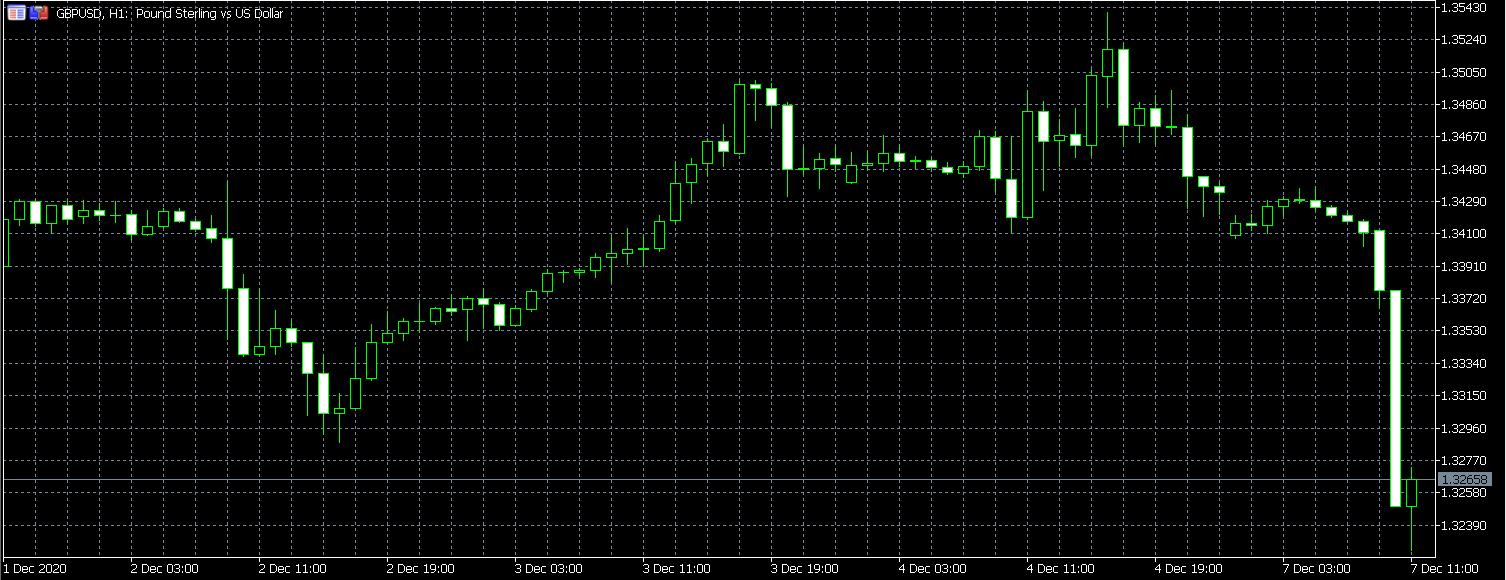 GBP/USD down