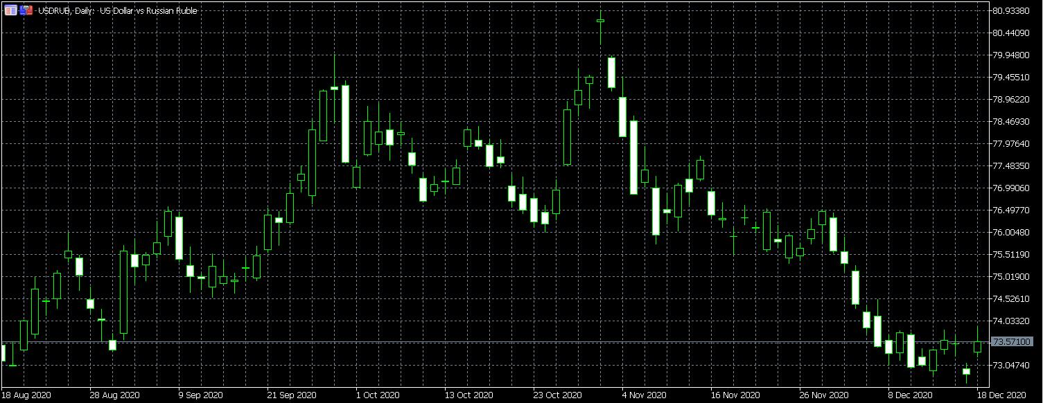 USD/RUB price chart